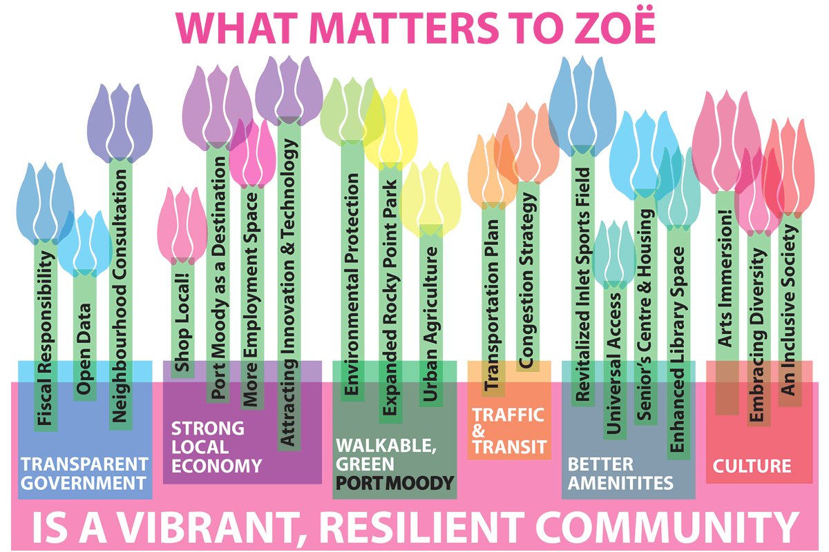 What Matters to Zoë